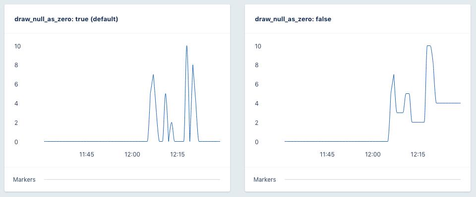 Draw NULL as zero option graph comparison screenshot
