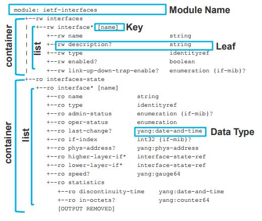 Netconf Yang And Python Part 1 Technology Blog Wim