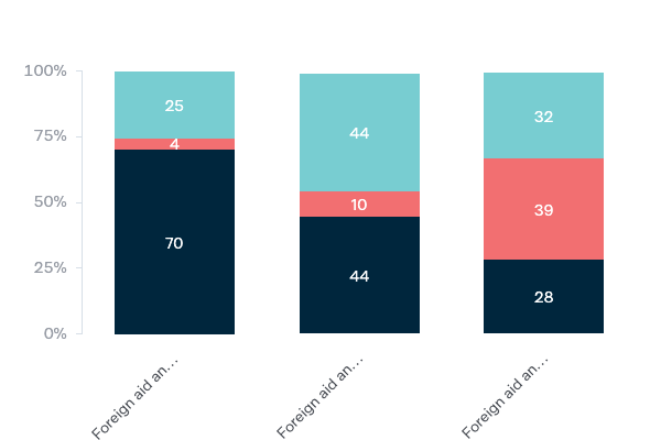 Effect of foreign aid - Lowy Institute Poll 2020