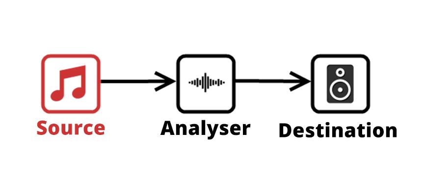 Gráfico das conexões