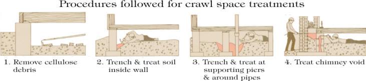 Crawl space treatments