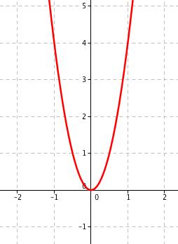 Graf funkce 4x^2
