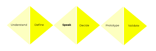 The six phases in a voice design sprint: Understand, define, speak, decide, prototype, and validate