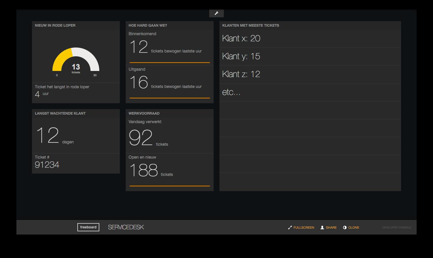 Screenshot Servicedesk data dashboard