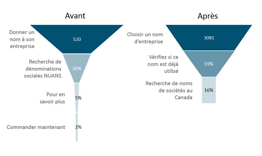 Le diagramme montre la différence de flux avant et après l'optimisation. La version texte suit.