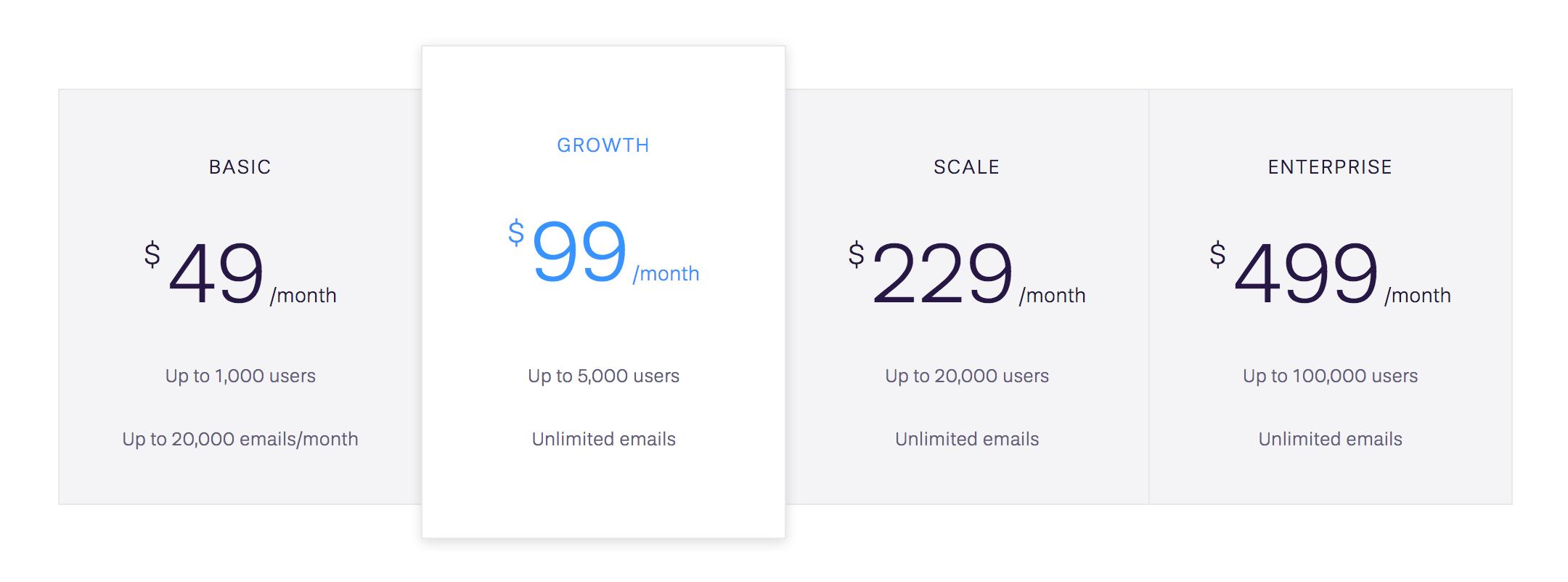 Userlist Pricing