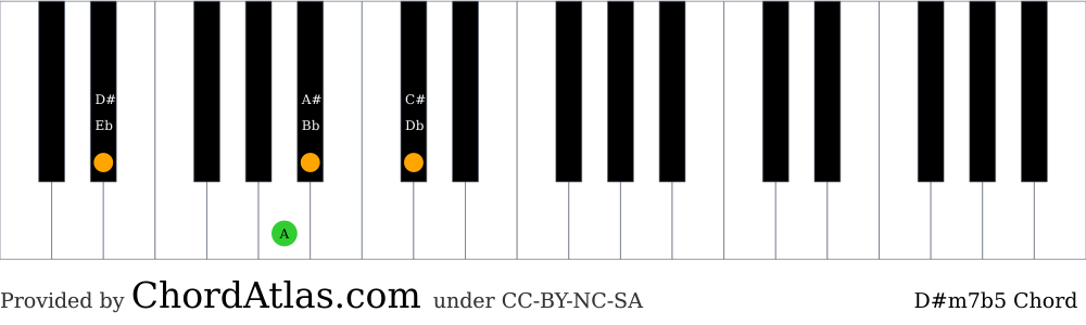 Piano chord chart for the D sharp minor seventh flat five chord (D#m7b5). The notes D#, A#, A and C# are highlighted.