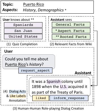 Curiosity dialog diagram