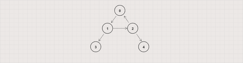 A directed cyclic graph