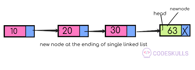 Singly Linked List insertion at the beginning