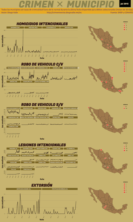 Infográfica del Crimen en México - Jul 2015