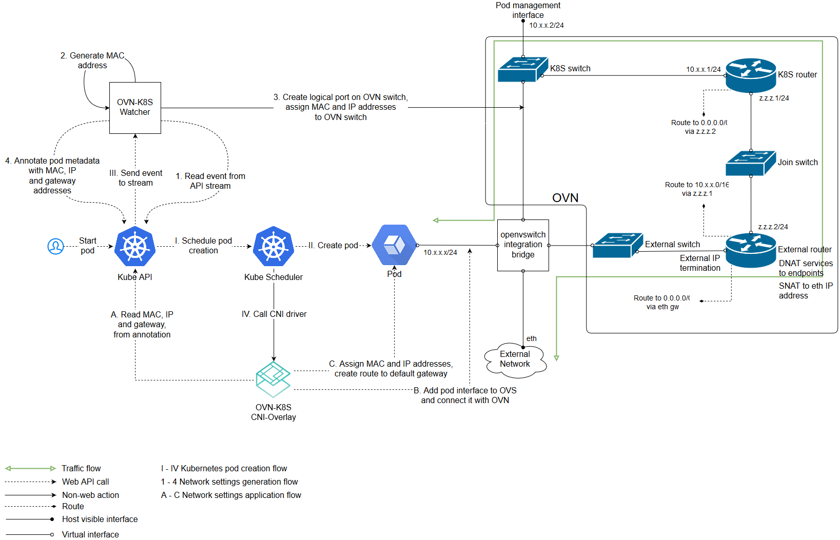 Using windows server containers in kubernetes kubernetes for Architecture kubernetes