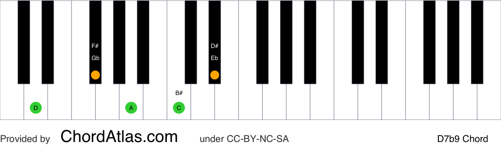 Piano chord chart for the D dominant flat ninth chord (D7b9). The notes D, F#, A, C and Eb are highlighted.
