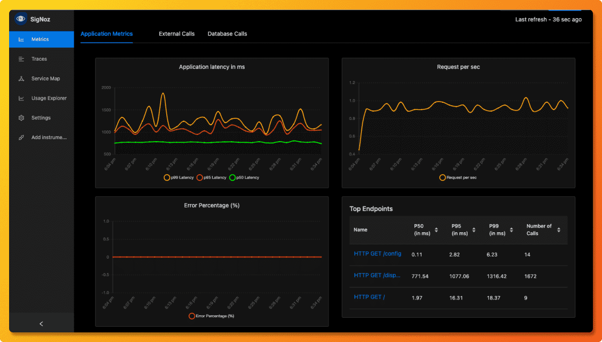 SigNoz dashboard showing application latency, requests per sec, error percentage and top endpoints