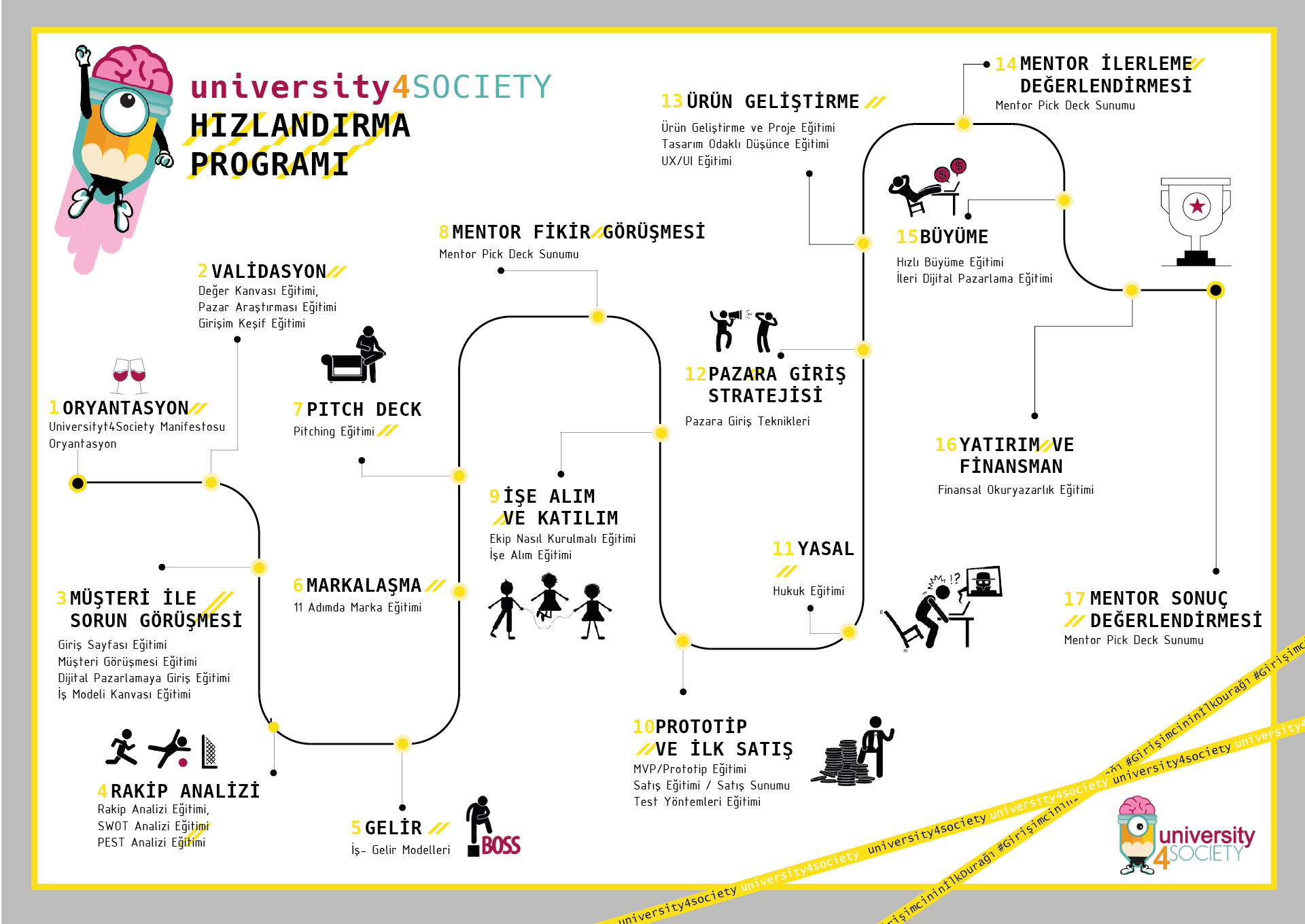 University4Society Hızlandırma Programı