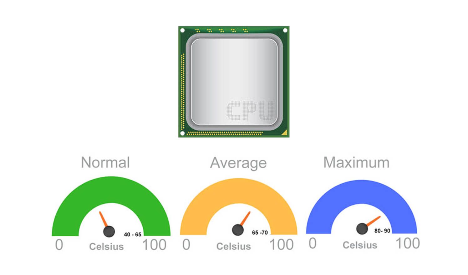 What is a good CPU temperature?