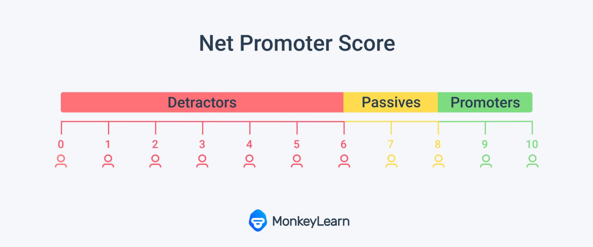 detractors passives promoters