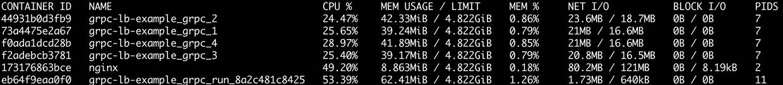 docker stats view