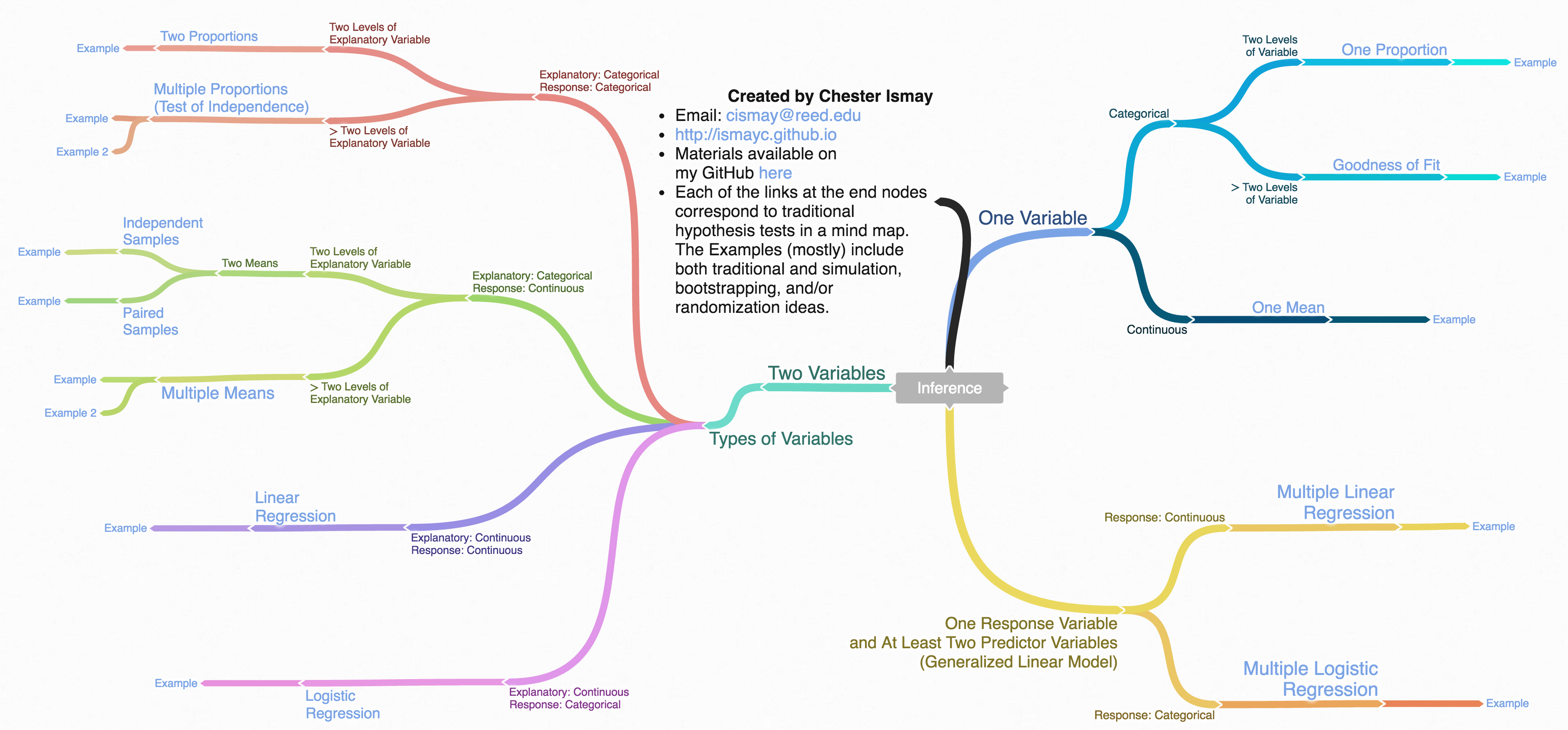 Mind map for Inference
