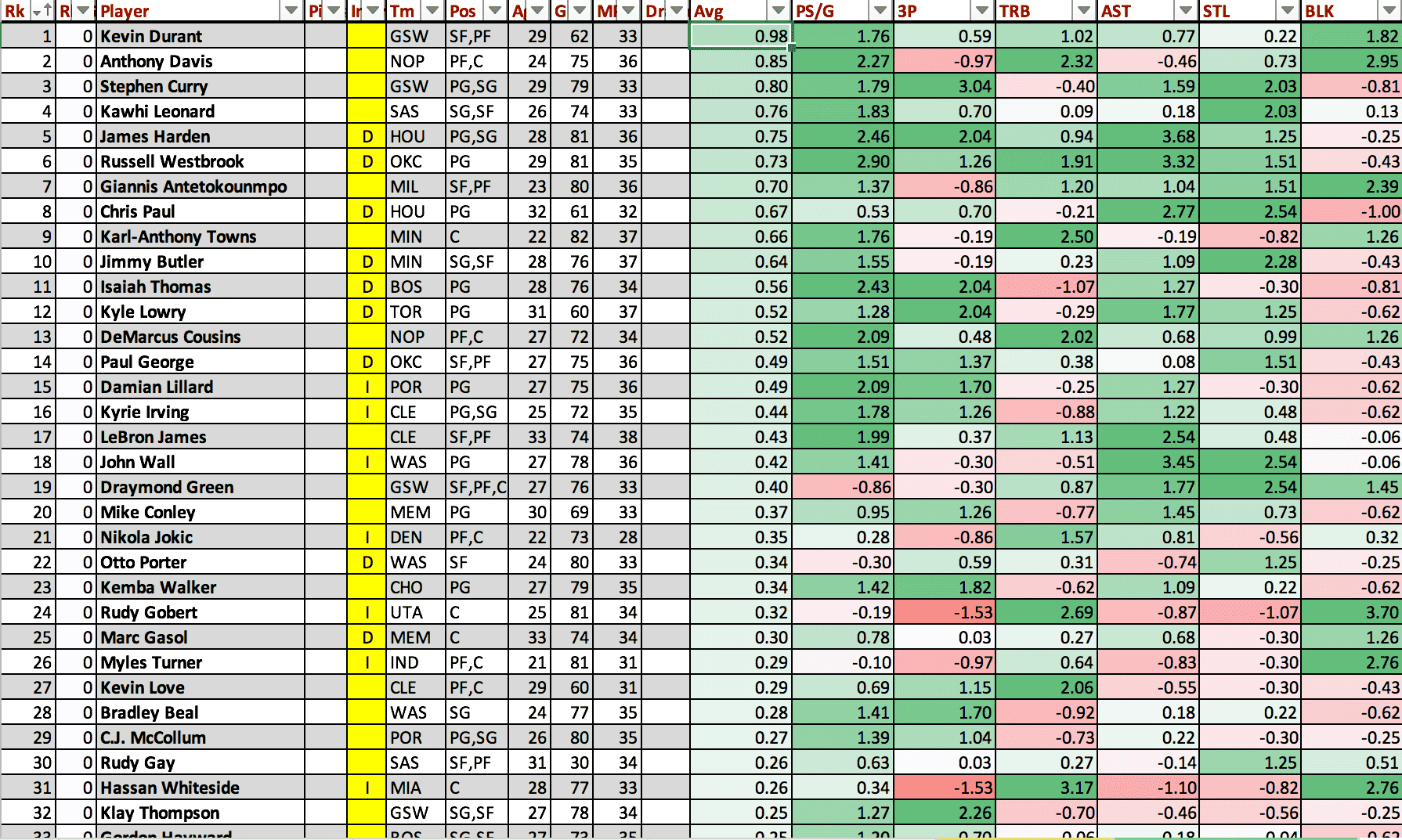 Graph of fantasy basketball analytics.