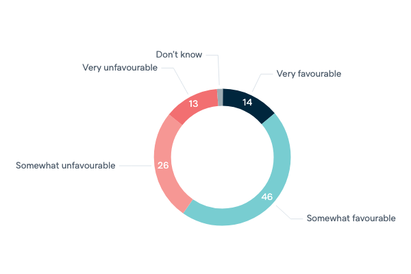 Opinions of the United States - Lowy Institute Poll 2020