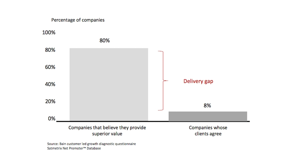 The value gap between what companies believe they provide and what they actually provide