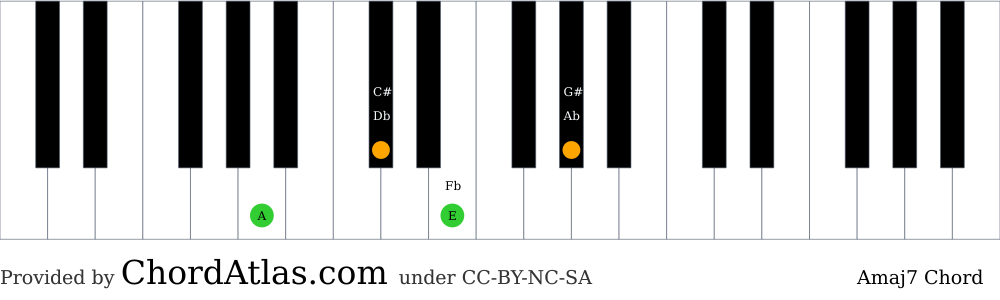 Piano chord chart for the A major seventh chord (Amaj7). The notes A, C#, E and G# are highlighted.