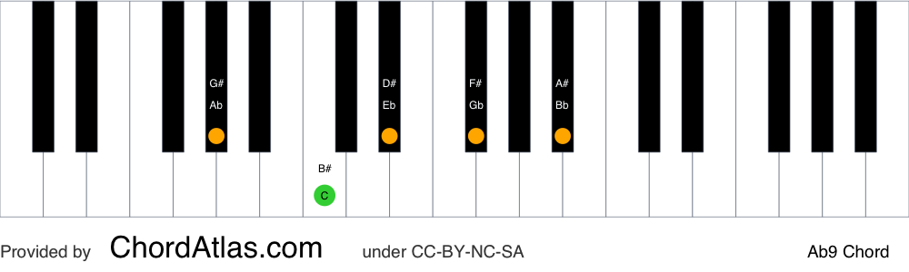 Piano chord chart for the A flat dominant ninth chord (Ab9). The notes Ab, C, Eb, Gb and Bb are highlighted.