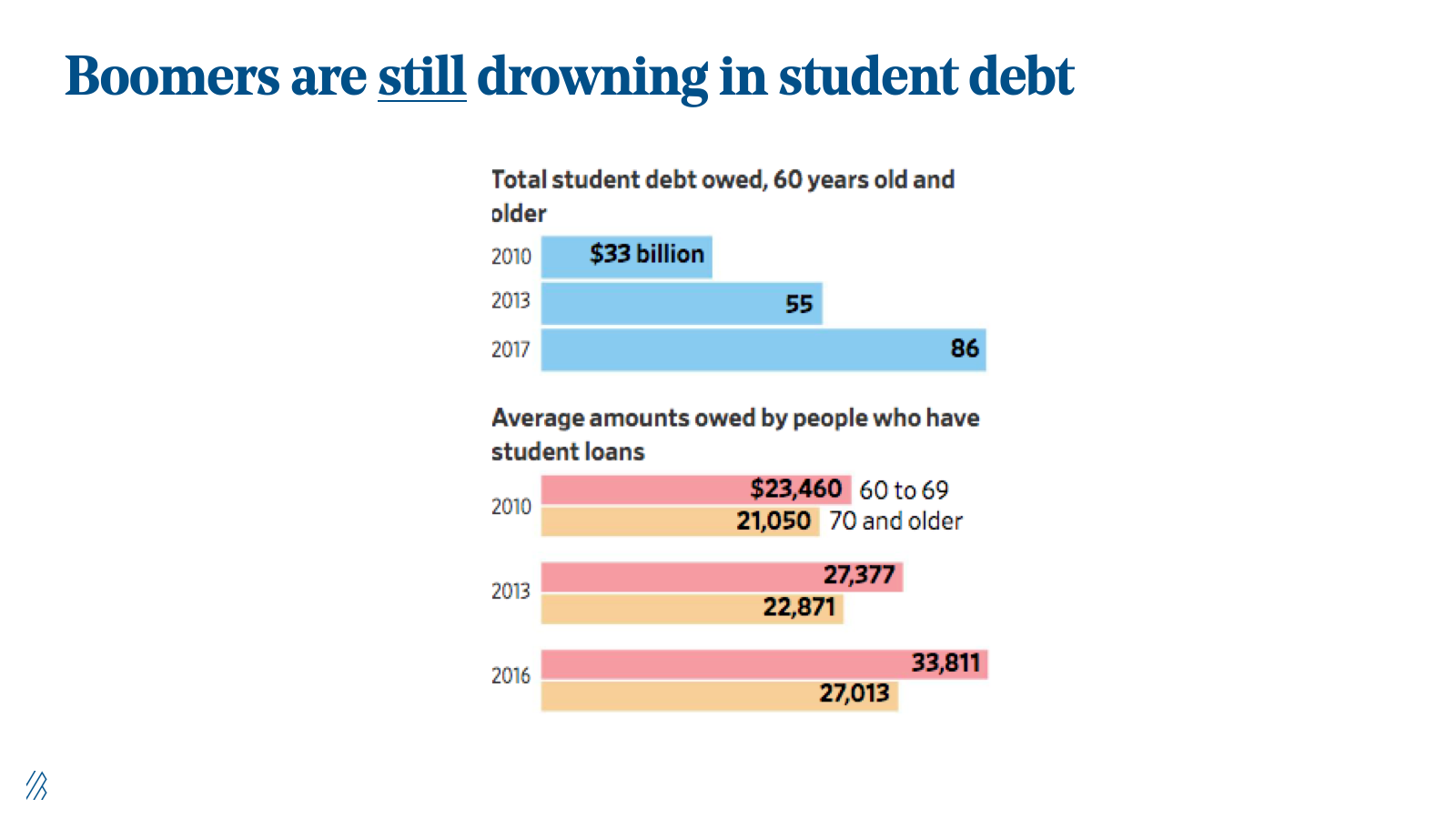 Boomers are still drowning in student debt.