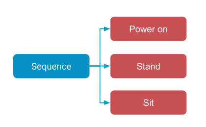 Simple behavior tree