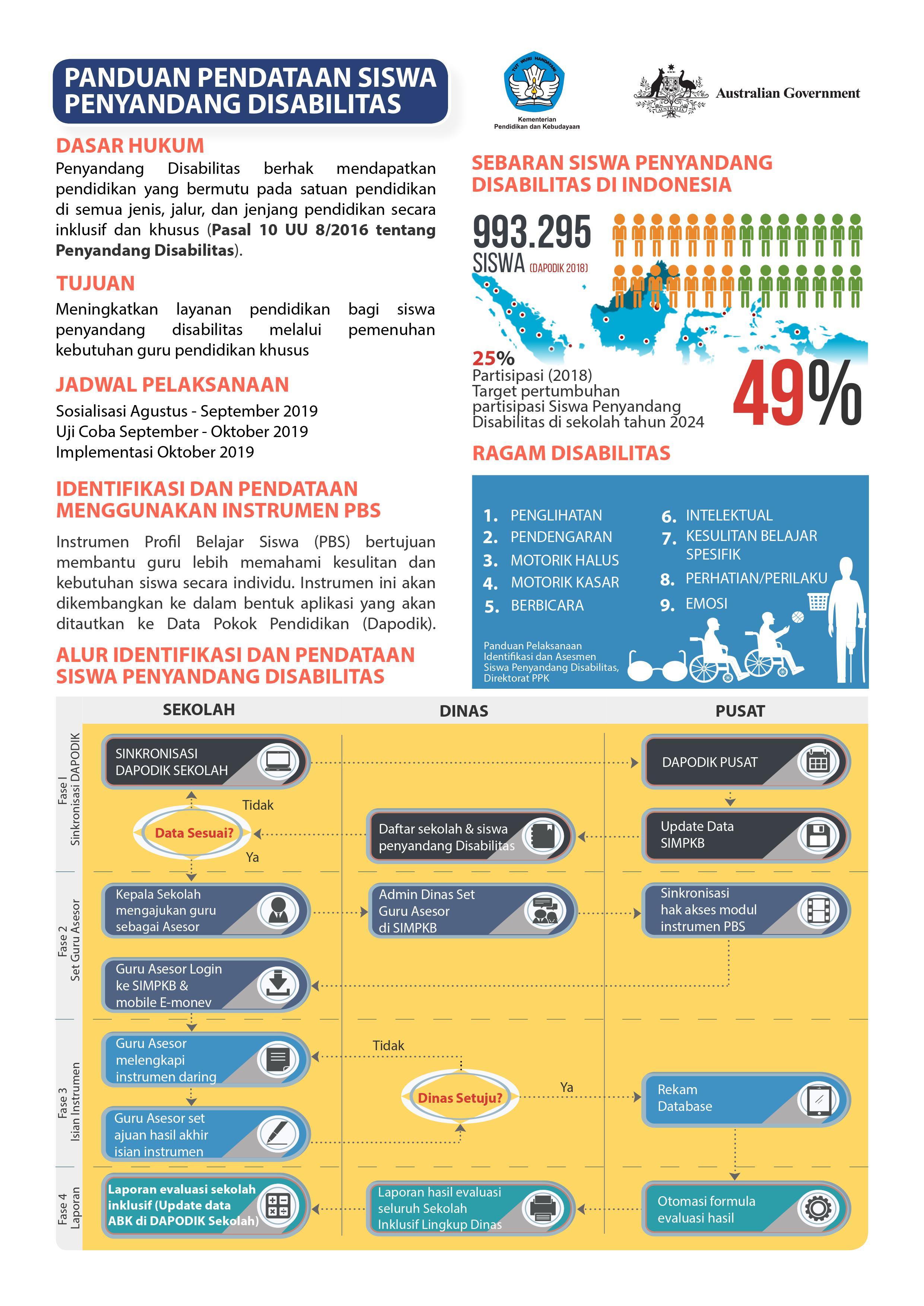 Infografis Panduan Pendataan Siswa Disabilitas