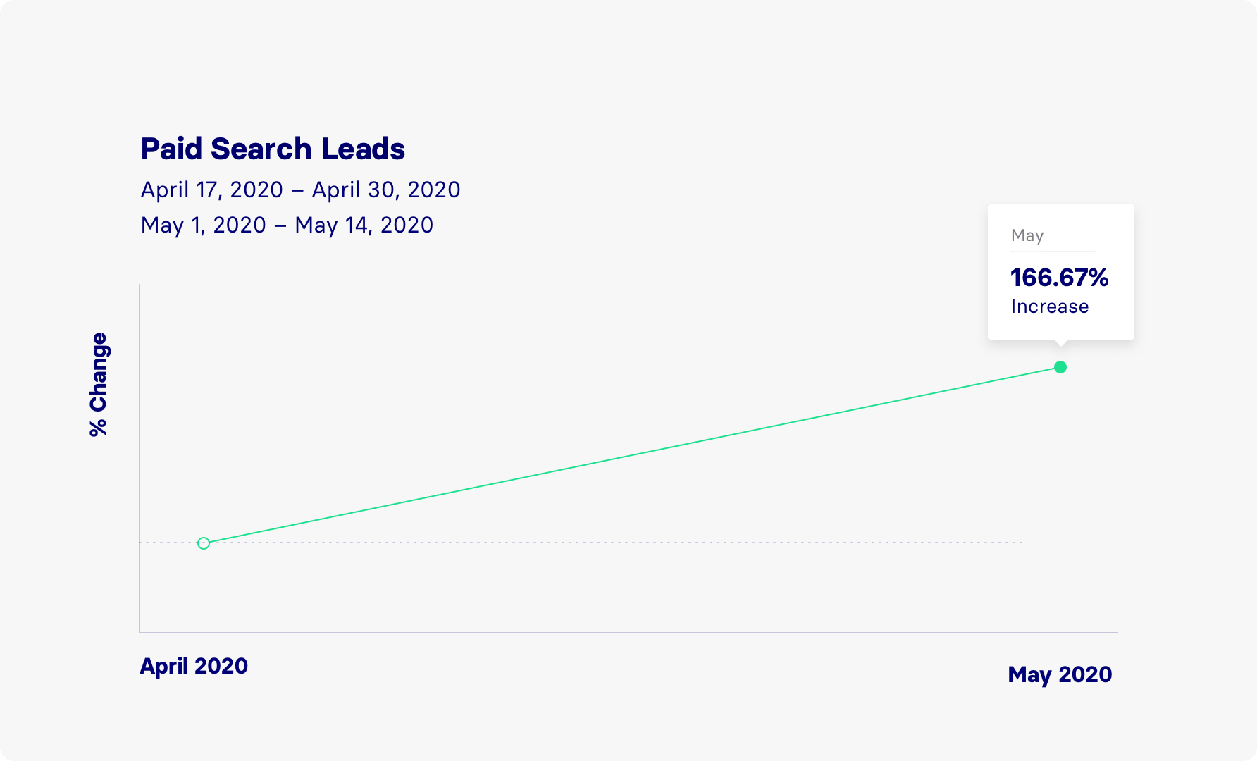Comparing the first 14 days of May to the last 14 days in April, we had a 167% increase in paid leads.