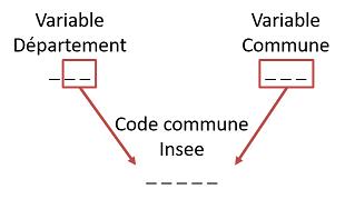 Schéma de construction du code commune Insee dans le SNIIRAM