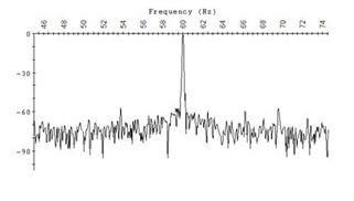 Fig. 2: FFT