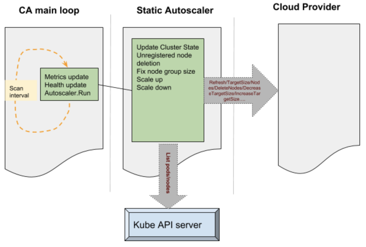 Support for Azure VMSS, Cluster-Autoscaler and User Assigned