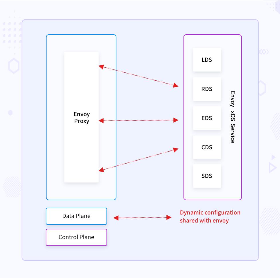 Envoy xDS dynamic configuration