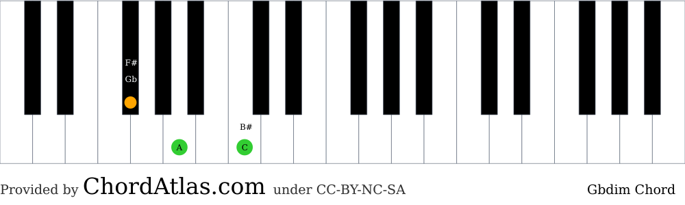 Piano chord chart for the G flat diminished chord (Gbdim). The notes Gb, A and C are highlighted.