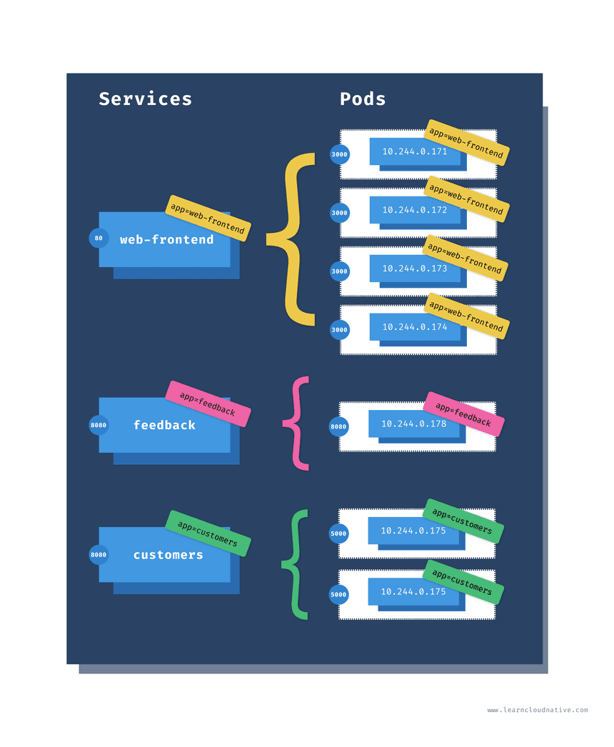 Kubernetes services and pods