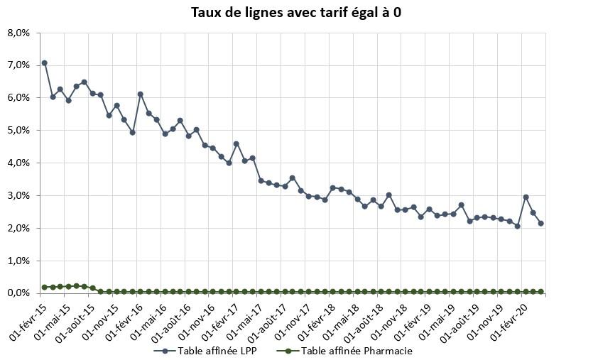 Taux de lignes avec tarif égal à zéro