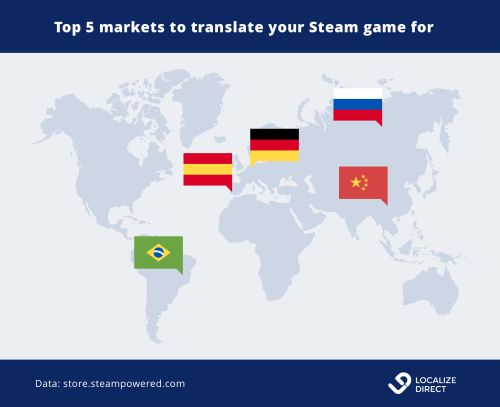 Map top countries for Steam games