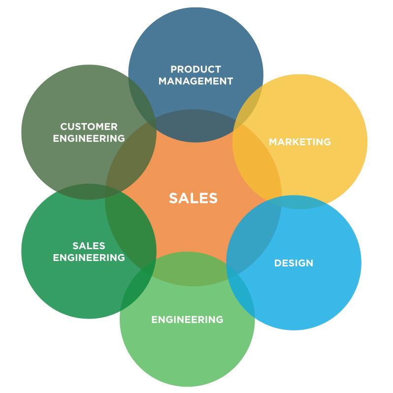 5-SalesLearningCurve-Image2