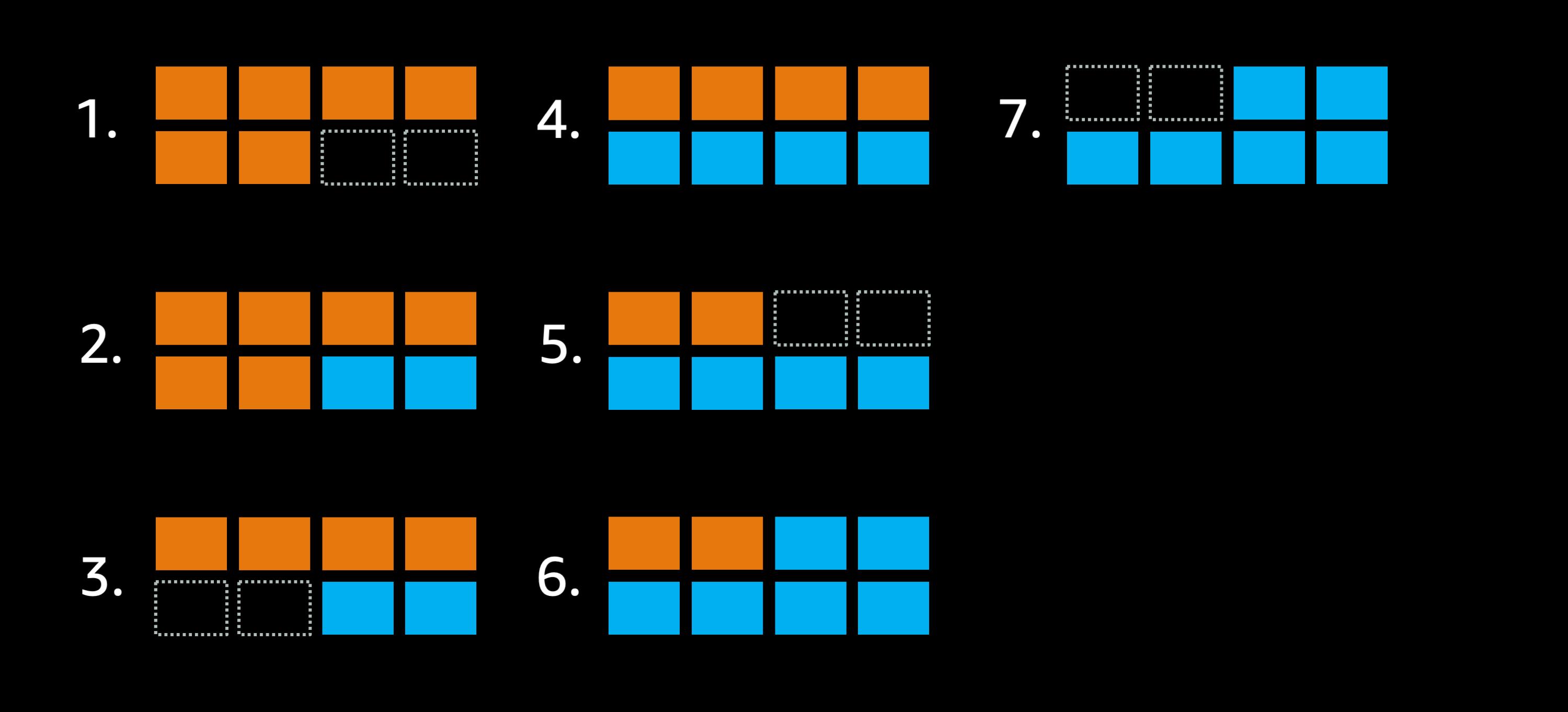 最大8タスク配置可能なクラスタで minimumHealthyPercent = 100% に設定した場合