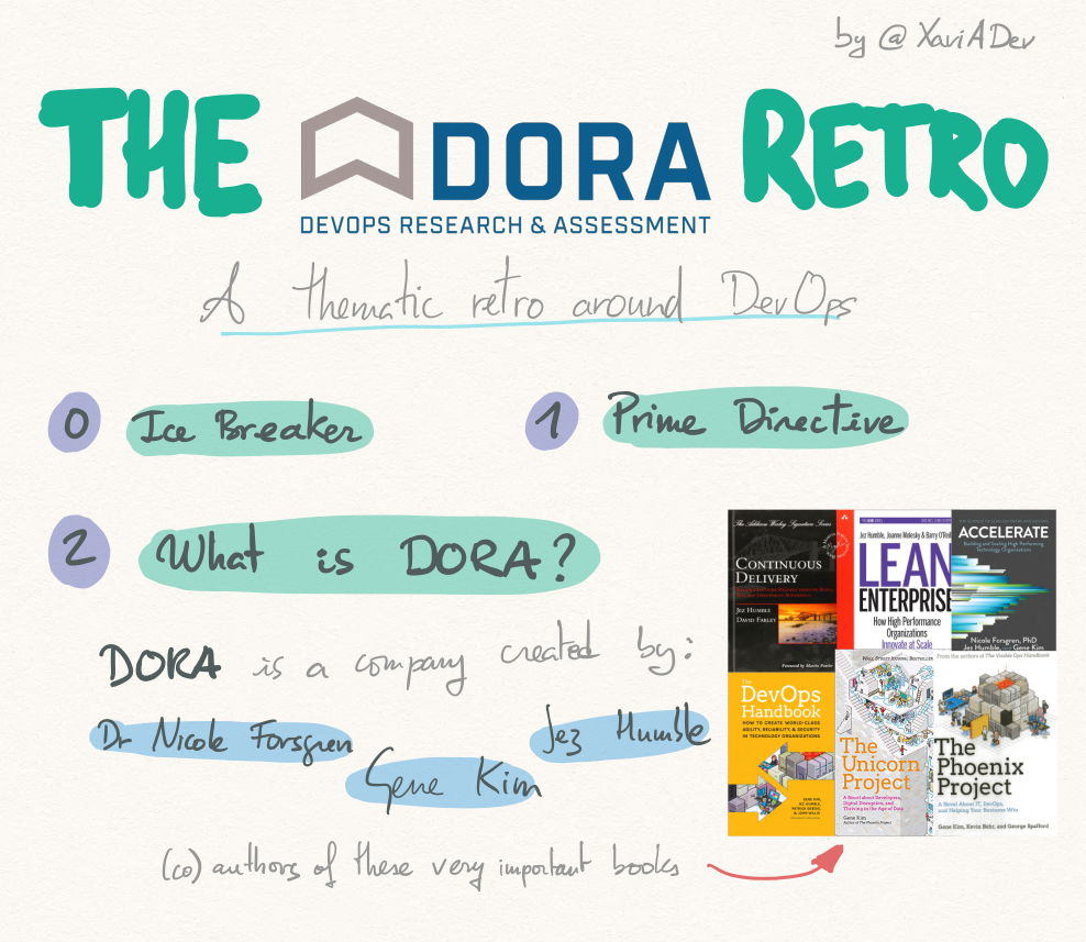 The Dora Retro