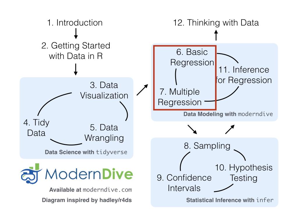 ModernDive flowchart - On to Part II!