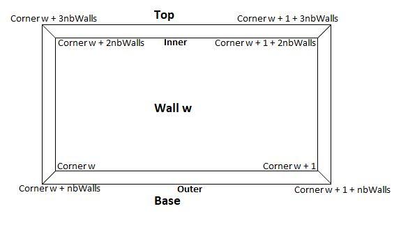 Wall w
