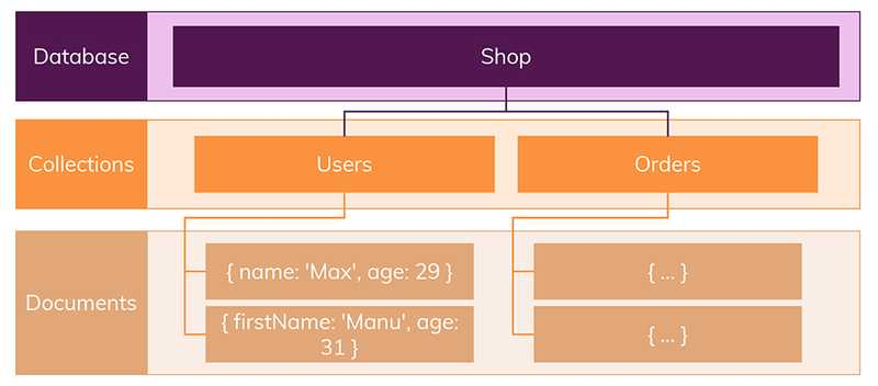 Data is organized in collections and documents - the most striking difference to SQL databases is the missing schema.