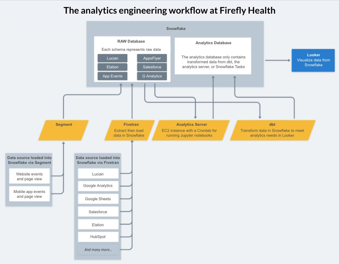 Firefly dbt Workflow