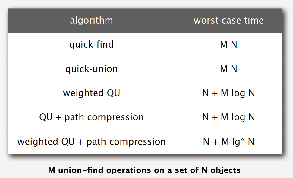 omparison between the versions of quick union find algorithms