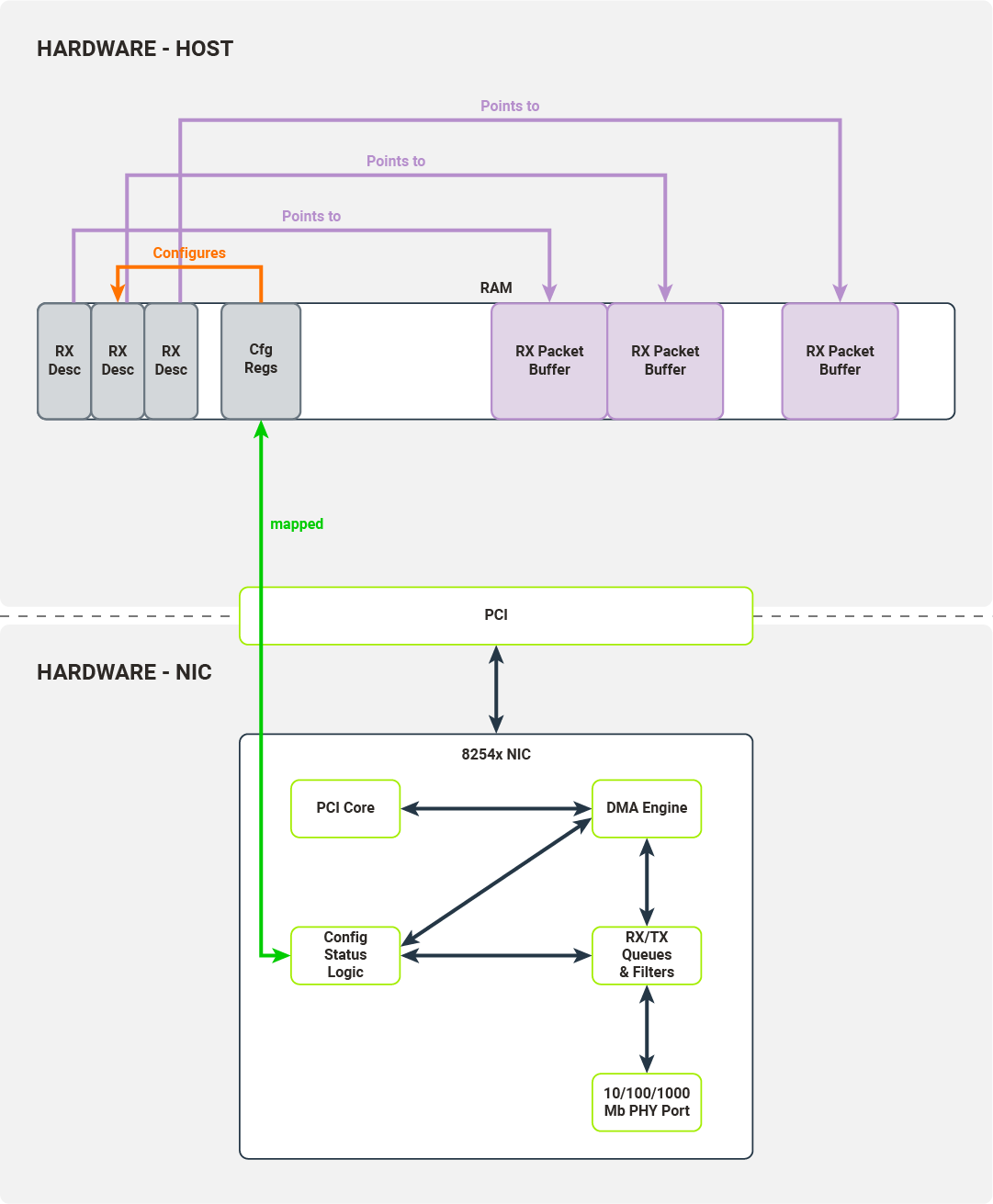 Each RX descriptor has a memory pointer describing the location of the corresponding packet buffer
