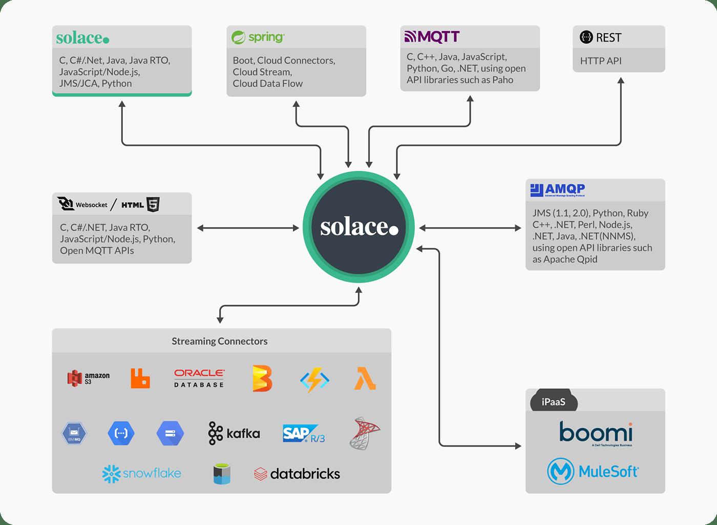 Diagram: APIs and Protocols